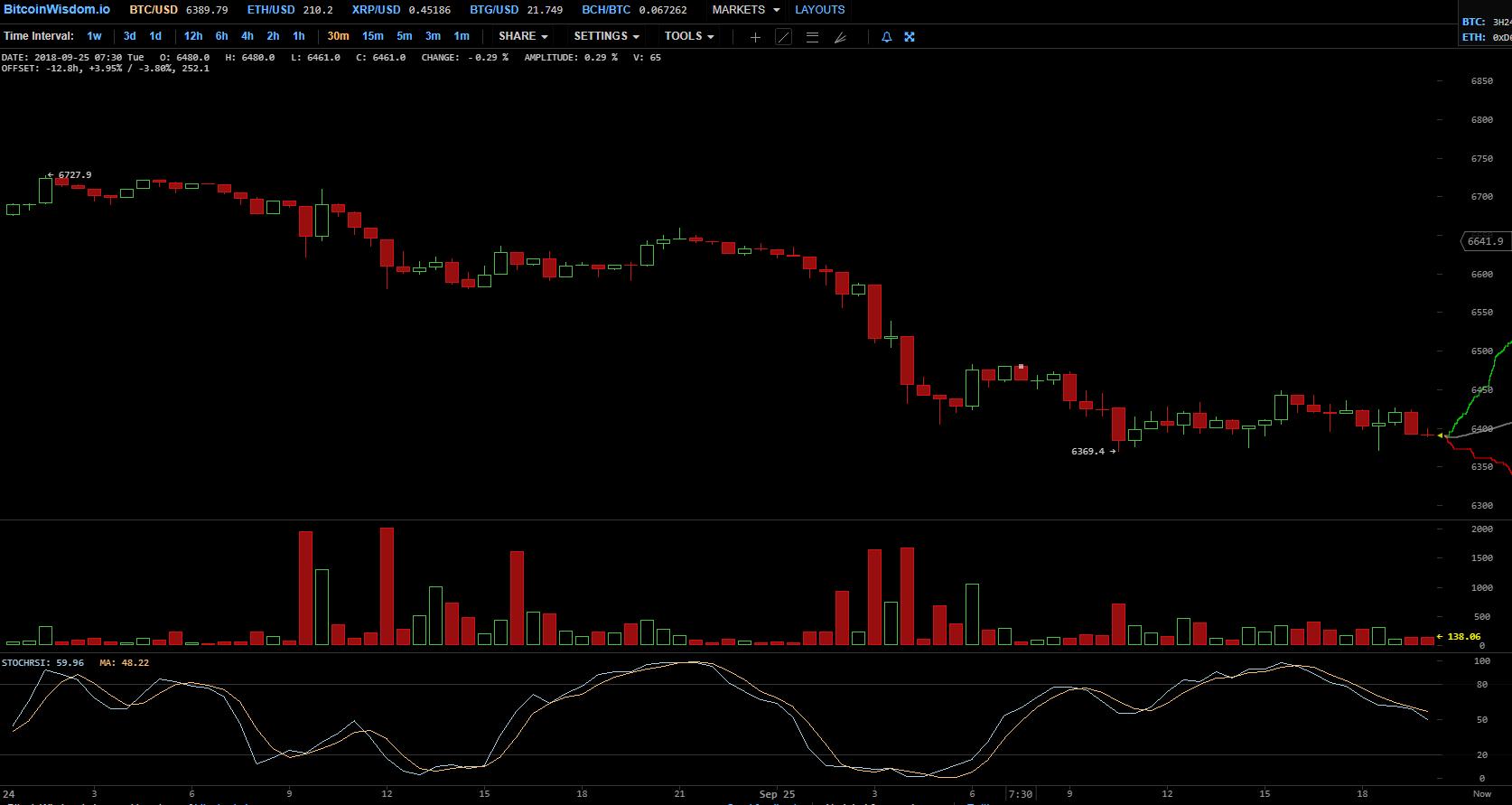 На биткоин-биржу Bitfinex поступило почти  млн монет Tether USD