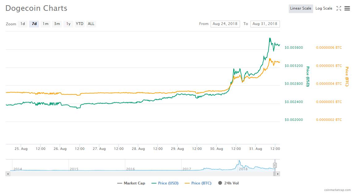 Dogecoin демонстрирует уверенный рост в преддверии запуска проекта Dogethereum