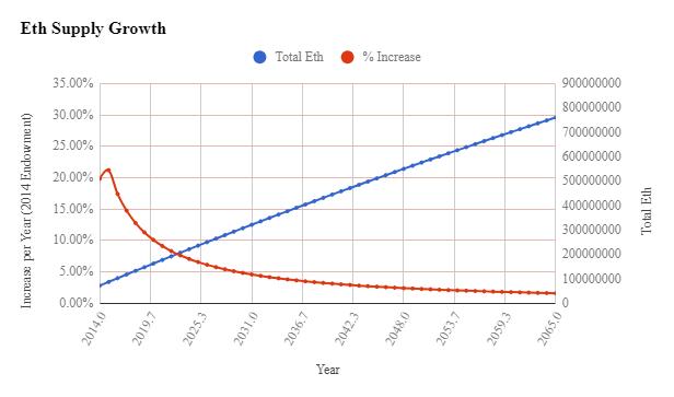 Переход Ethereum на Proof-of-Stake: к чему приведет сокращение награды майнерам