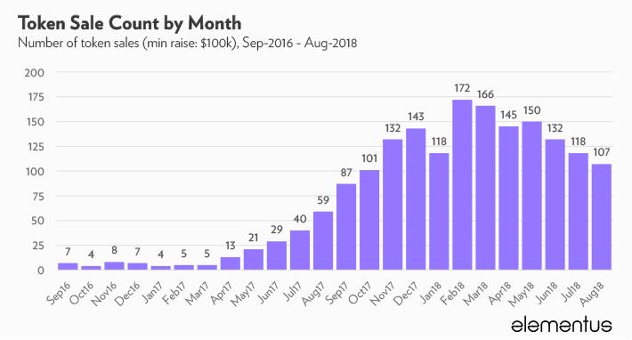 Исследование: за все время ICO-проекты привлекли ,4 млрд