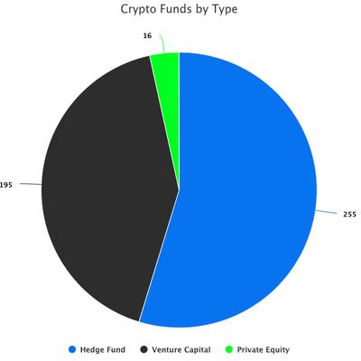 Назло медведям: с начала года запущено 96 криптовалютных хедж-фондов