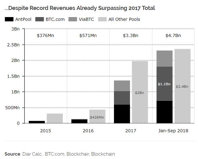 Исследование: прибыльность биткоин-майнинга упала, несмотря на рекордные доходы в png,7 млрд