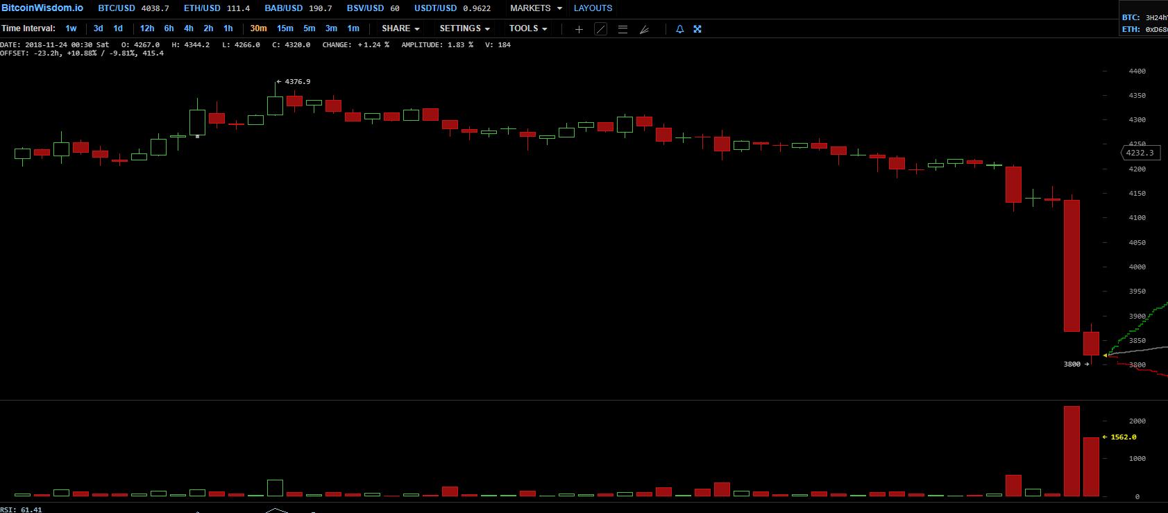 Цена биткоина упала ниже 00