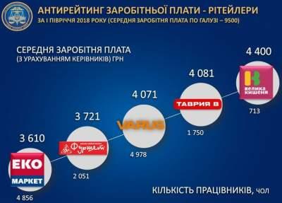 Стало известно, сколько получают работники в украинских супермаркетах