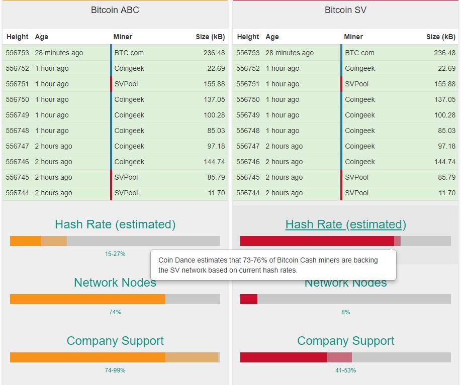 Сайт Coingeek подвергся DDoS-атаке накануне хардфорка Bitcoin Cash