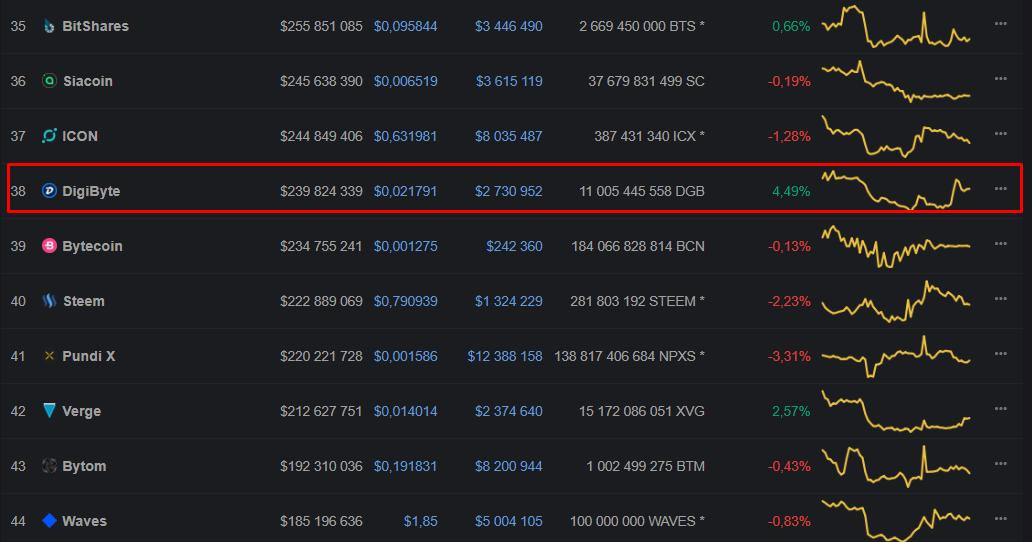 Биткоин-биржа Bitfinex добавила в листинг DigiByte