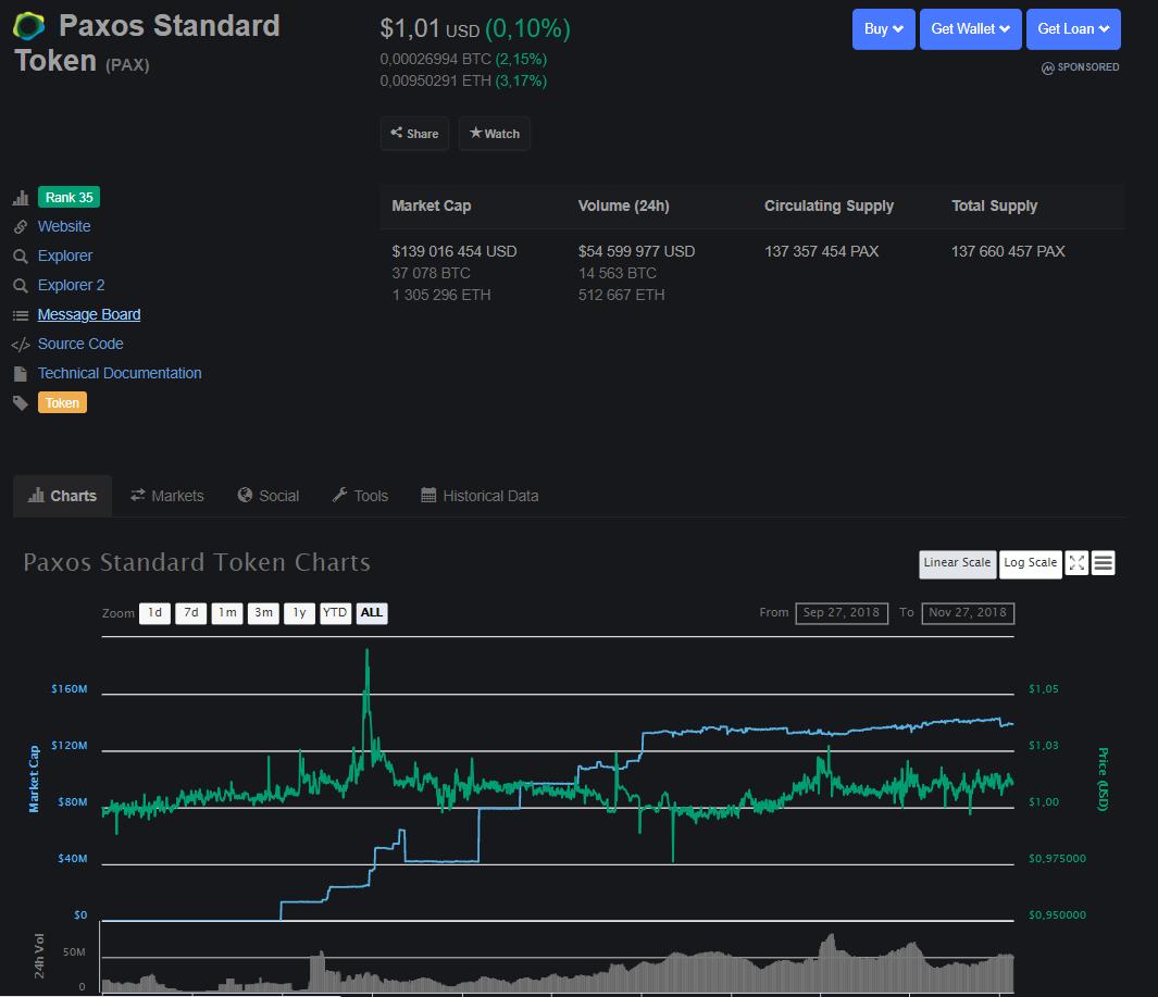 Binance добавит пары с токеном Paxos на комбинированный рынок стейблкоинов