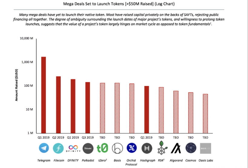 CEO BitMEX: токены крупнейших ICO-проектов обрушатся после выхода на вторичный рынок