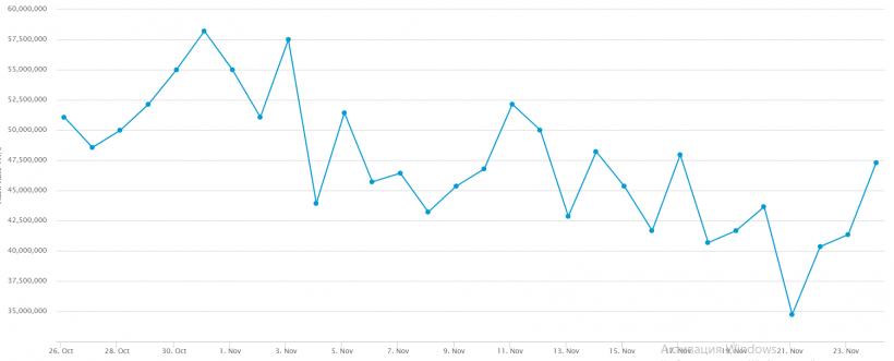 Хешрейт биткоина вырос на 38%, цена восстанавливается