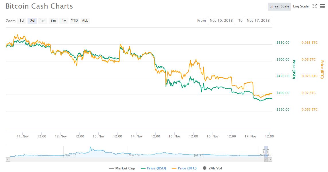 Bitcoin Cash после хардфорка: на «войне хешрейтов» майнеры потеряли уже более   млн