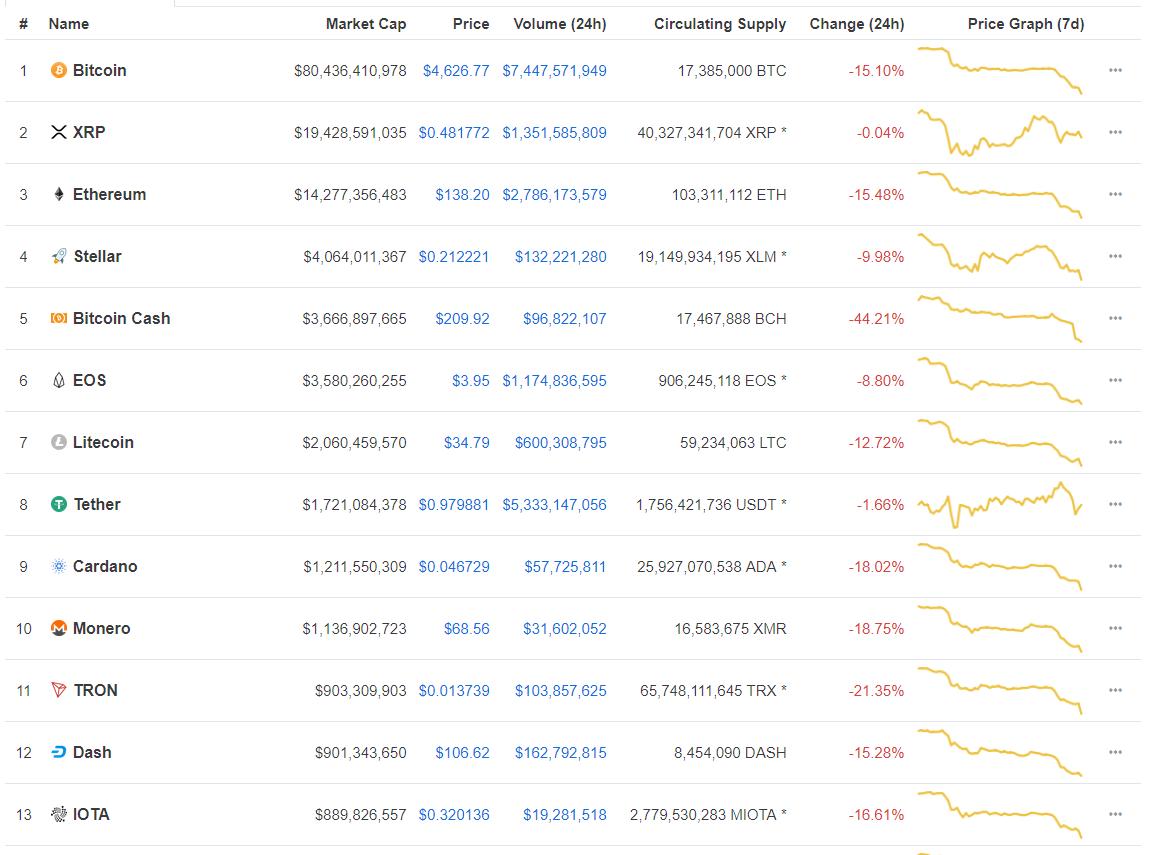 Капитализация криптовалют упала до 0 млрд, биткоин торгуется около 00