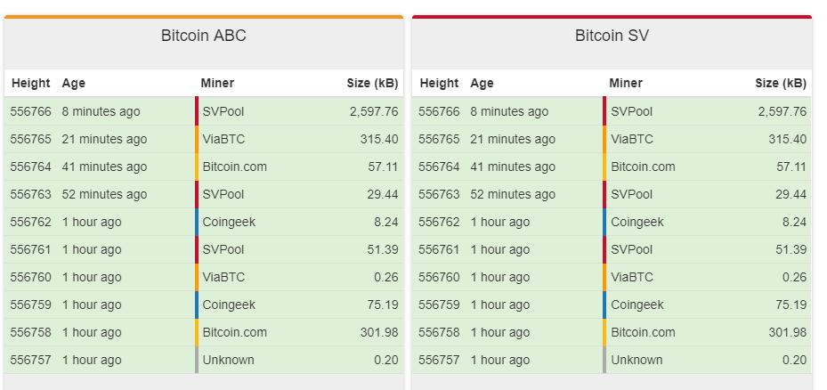 В сети Bitcoin Cash состоялся хардфорк (новость дополняется)