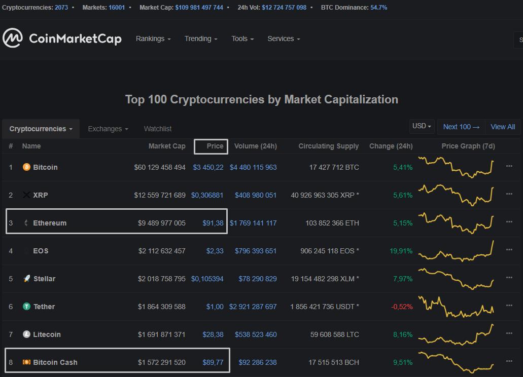 Ethereum впервые оказался дороже Bitcoin Cash