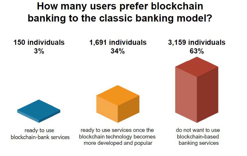 Опрос: лишь 3% американцев готовы использовать банковские решения на блокчейне