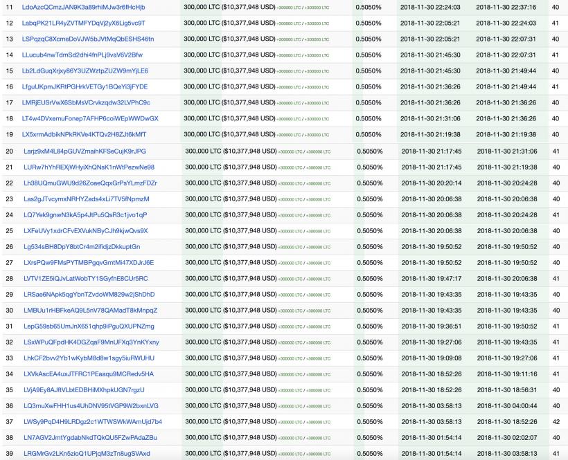 Неизвестный игрок за сутки переместил 12,3 млн Litecoin