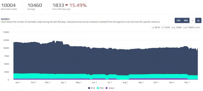 Количество доступных нод в блокчейне биткоина снизилось на 15%