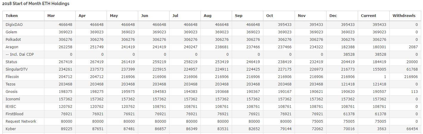 ICO-стартапы в декабре избавились от рекордного количества Ethereum