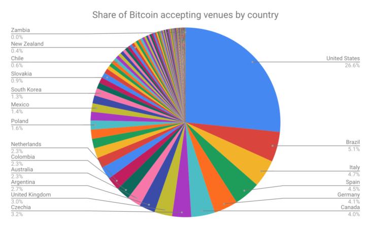 Исследование: Словения лидирует по концентрации компаний, принимающих биткоин