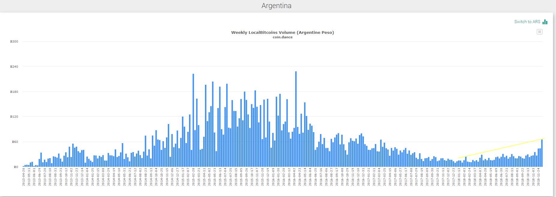 LocalBitcoins: венесуэльцы, аргентинцы и россияне закупаются биткоином на низах