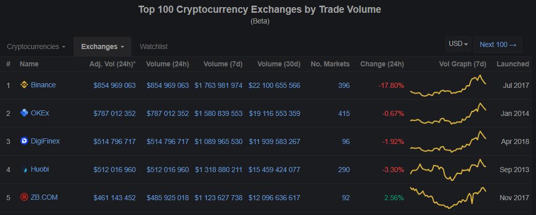 CryptoCompare: Bithumb превзошла Binance по объему торгов
