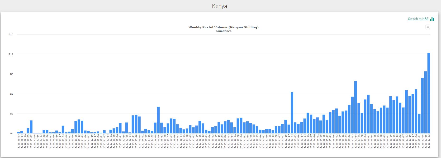Paxful: в Африке ежедневно совершается 17 000 сделок с использованием подарочных карт