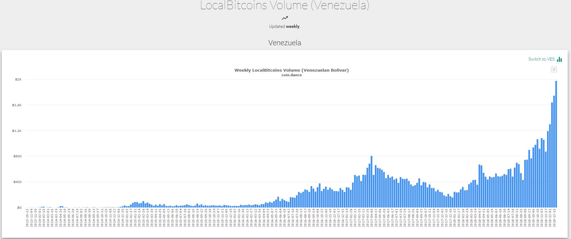 Объем торгов биткоином в Венесуэле достиг исторического максимума