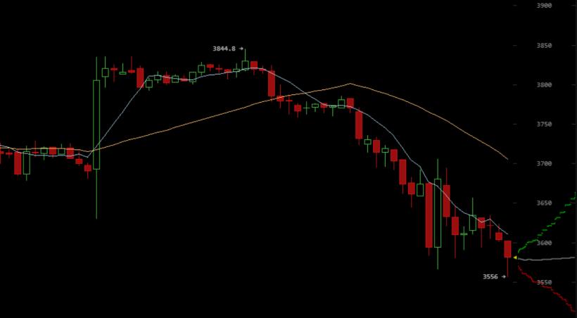 Число коротких позиций по биткоину обновило шестинедельный максимум