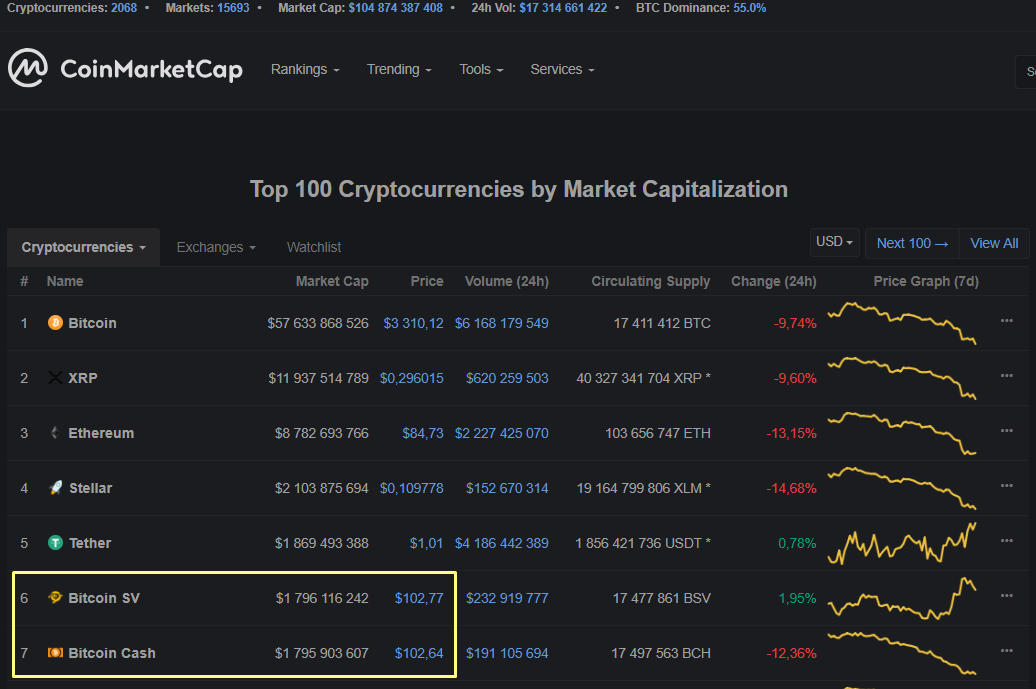 Биржа Gemini добавит поддержку Bitcoin Cash