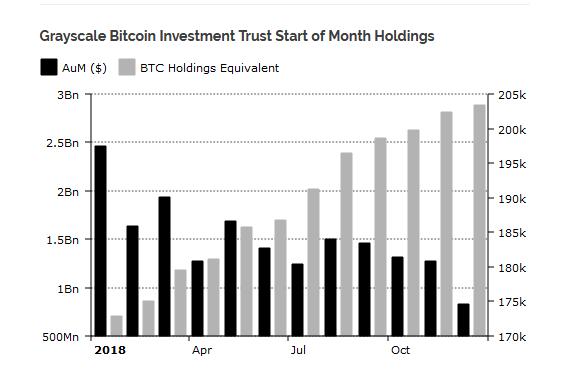 Исследование: Grayscale Investments контролирует 1% всех выпущенных биткоинов