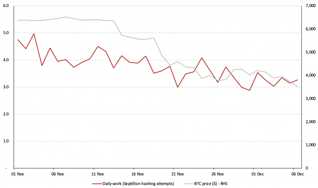Аналитики BitMEX оценили обвал цены биткоина и его вляиние на индустрию майнинга