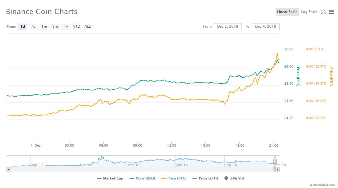 Токен BNB взлетел в цене на 25% после анонса скорого запуска собственного блокчейна Binance