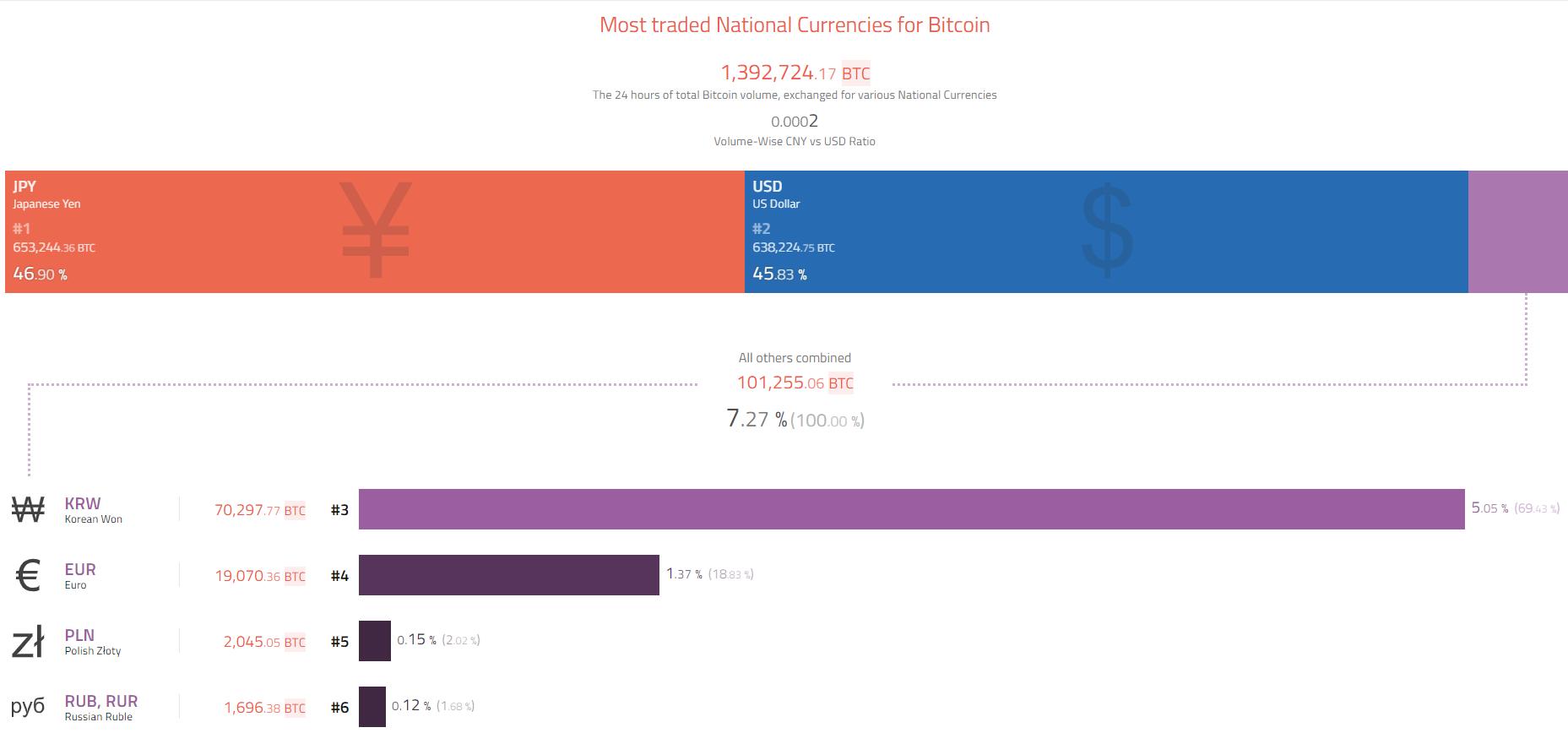 Японская иена стала самой популярной фиатной валютой при торговле биткоином