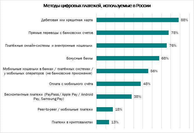 Исследование: 13% россиян используют криптовалюту при онлайн-покупках