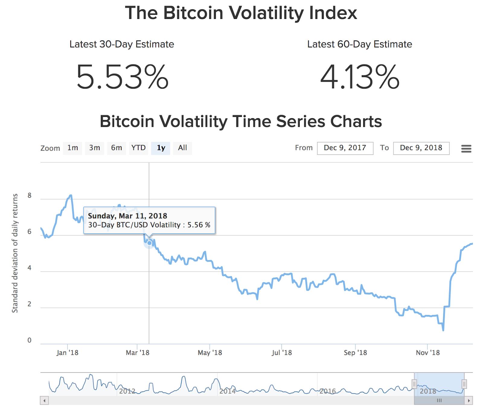 На фоне падающих цен волатильность биткоина выросла в три с лишним раза