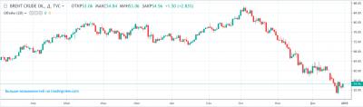 Нефть Brent прибавила около 2% в последний день 2018 года