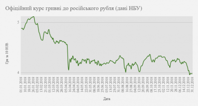 За год гривна укрепилась к доллару и евро