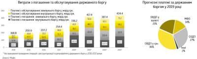 Украина за год должна выплатить 14 миллиардов долларов госдолга