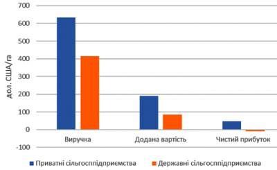 Украина не контролирует использование более 80% земель госсобственности