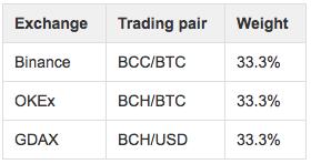 OKEx запустила бессрочные свопы на Bitcoin Cash