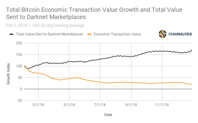 Исследование: объемы биткоин-транзакций в даркнете в 2018 году превысили 0 млн