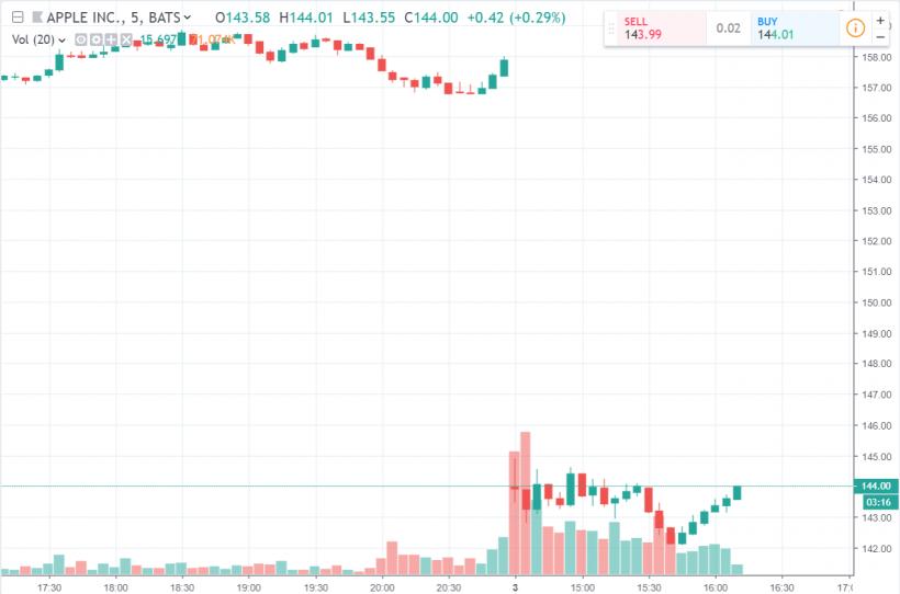Токенизированные акции Apple, Tesla и Netflix станут доступны на криптовалютной бирже DX.Exchange