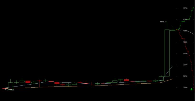 Цена биткоина вновь преодолела отметку в 00