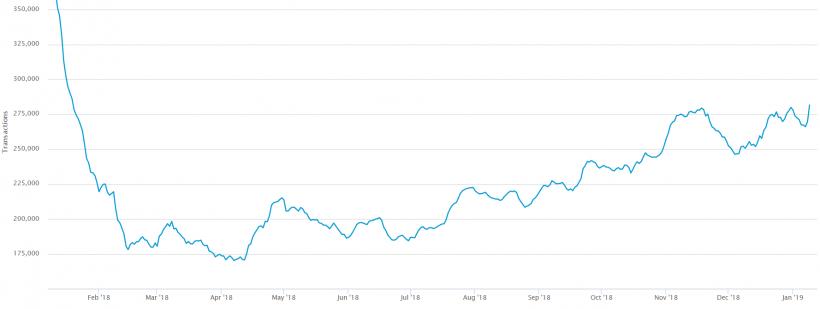 Число транзакций в сети биткоина достигло годового максимума