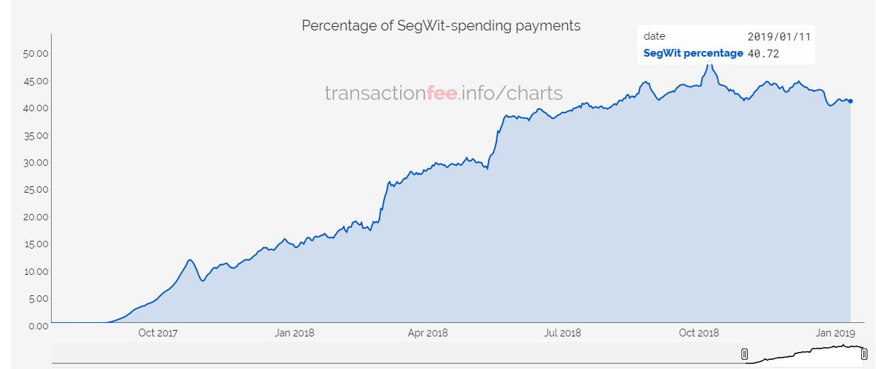 Объем биткоин-транзакций вырос на 63% за последние десять месяцев