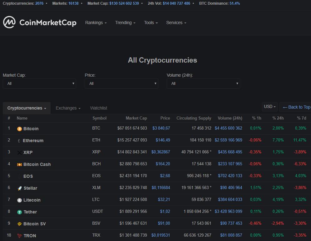 Ethereum сместил XRP со второй строчки CoinMarketCap