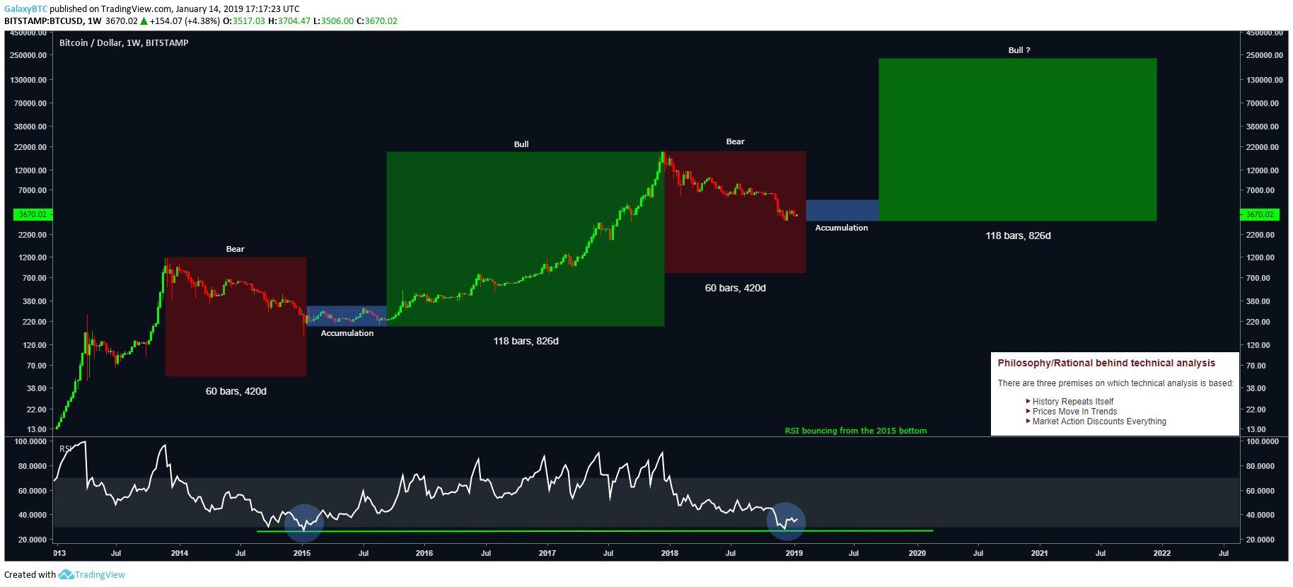 Мнение: взлет цены биткоина начнется во второй половине этого года