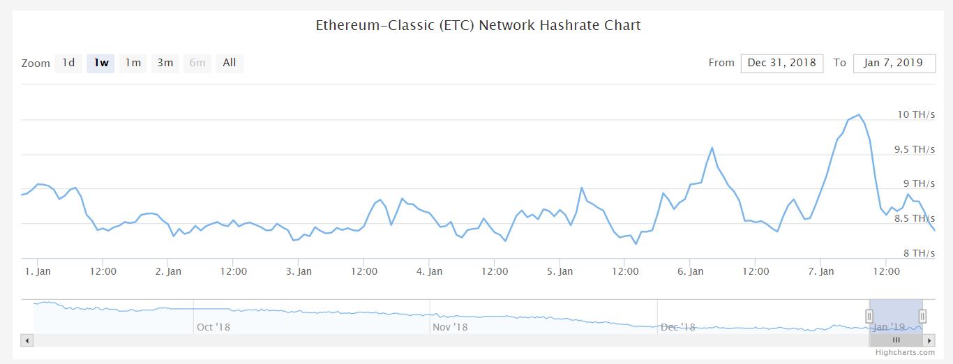 На сеть Ethereum Classic осуществлена атака 51%