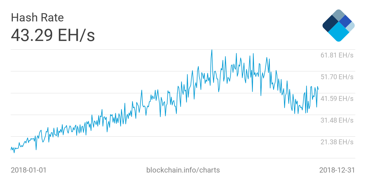 Сложность майнинга биткоина выросла впервые с октября 2018