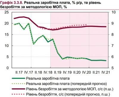 В НБУ рассказали, на сколько вырастут реальные зарплаты украинцев