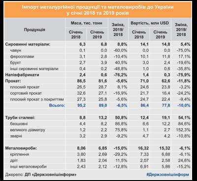 Украина за последний месяц экспортировала металла почти на   млрд